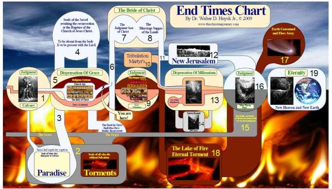 End Times Chart 8x14 WB