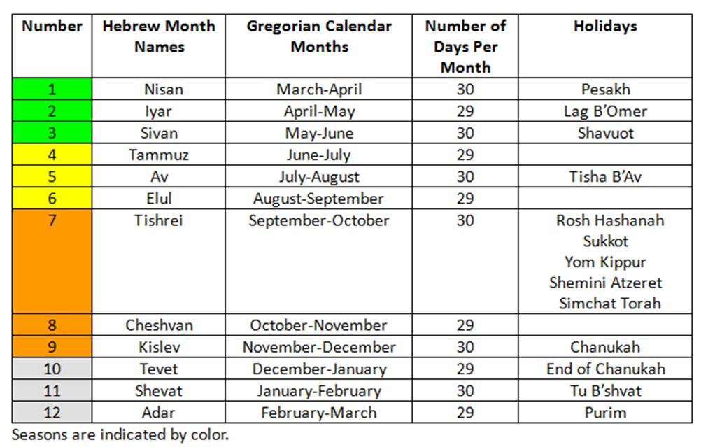 Hebrew_Calander_Seasons